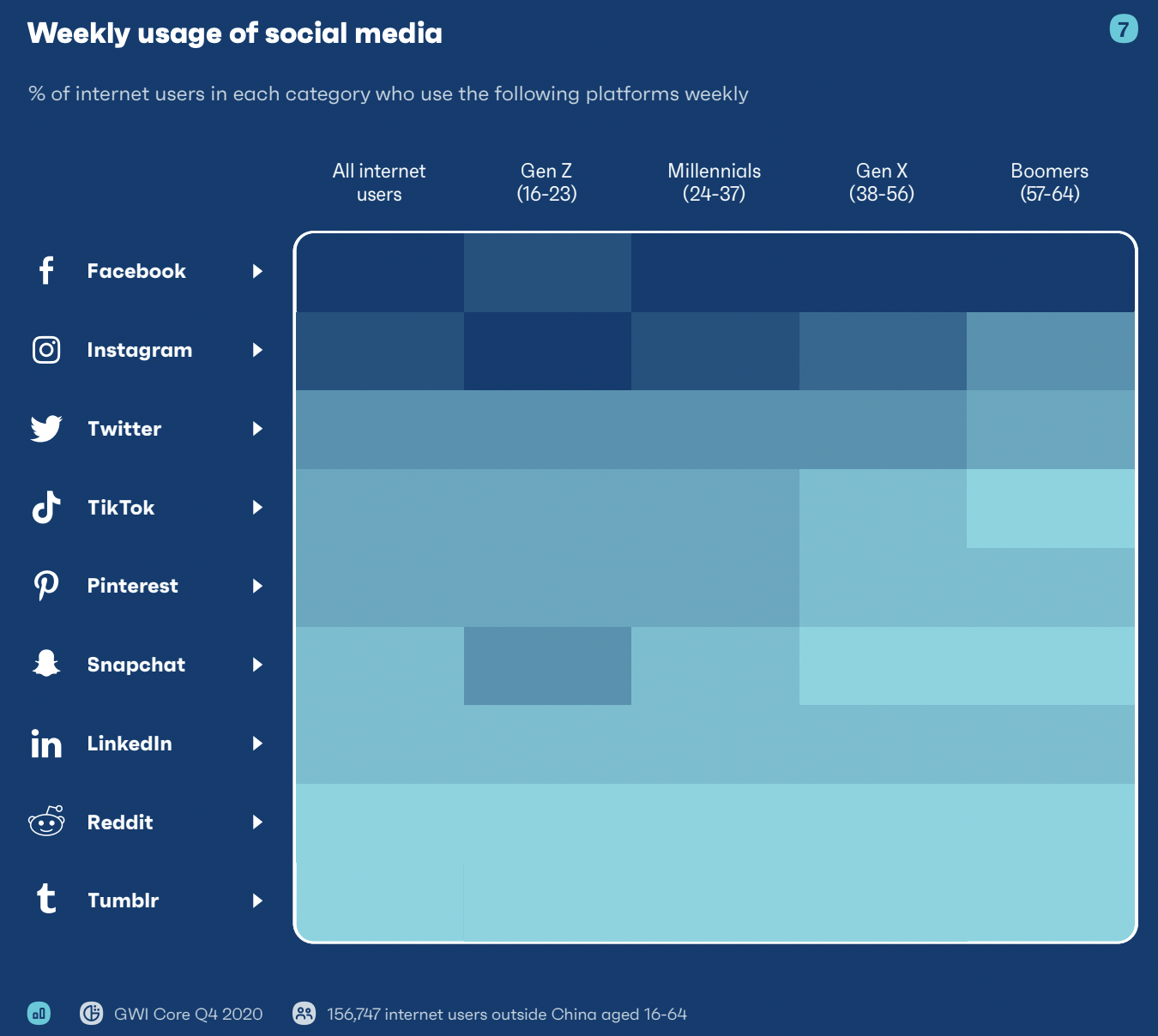 social media users by age group and platform